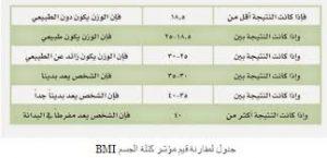 جدول قيم مؤشر كتلة الجسم لتعرفوا هل لديكم الوزن الزائد